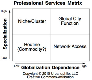 Globalized Professional Services