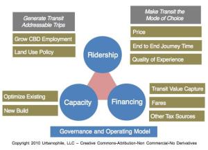 Transit Ridership Framework
