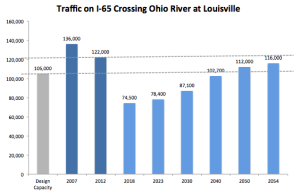 Louisville Bridges Project Proceeds From Tragedy to Farce
