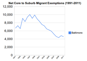 Suburban Migration In Baltimore