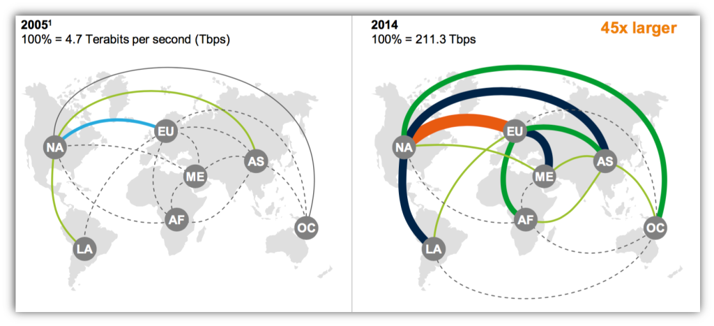 global-data-flows