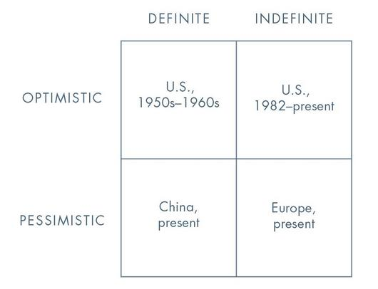 Peter Thiel future model matrix. Image via Will Price's Zero to One review.