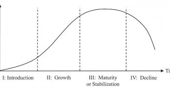 The Master Curve