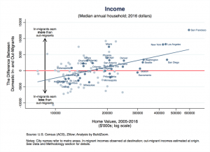 How Migration Changes Education and Income Levels in Cities