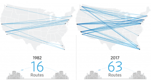 The Growth in Coast-to-Coast Non-Stop Flights