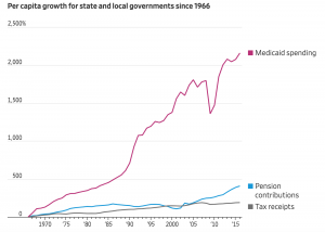 Medicaid and Pensions Crowding Out Higher Education and Everything Else