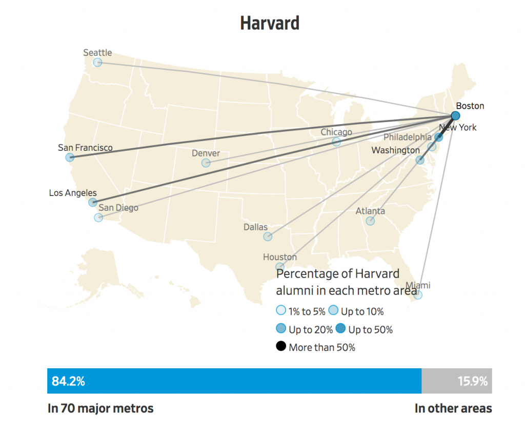 relative to population washington san francisco and boston punch well above their weight washington comes in 2 to nyc in the number of schools sending