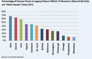 America's Vacant Housing Challenge