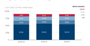 America's Rising Startup Communities