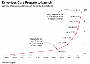 Google's Driverless Cars Almost Ready for Commercial Launch