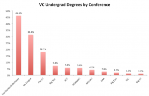 The Superstar Geography of Venture Capitalist Education, Undergrad Edition