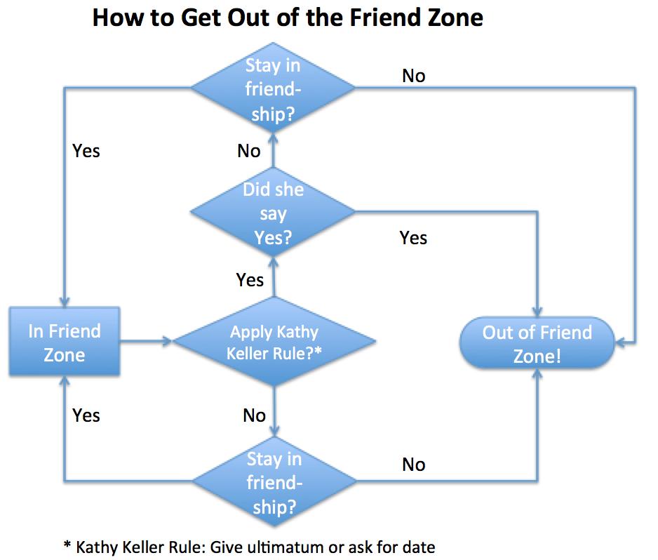 Friend Zone Flow Chart