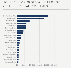 Global Startup Cities